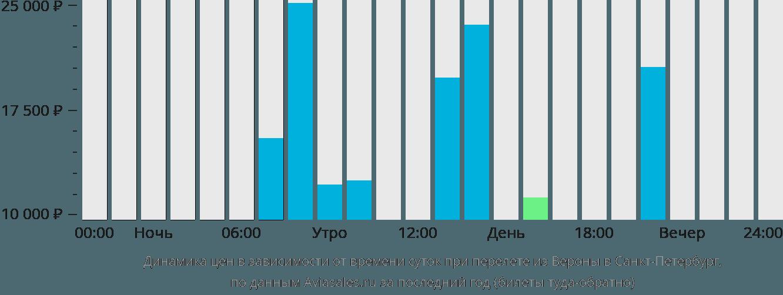 Динамика цен в зависимости от времени вылета из Вероны в Санкт-Петербург