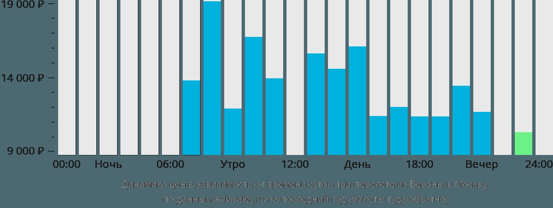 Динамика цен в зависимости от времени вылета из Вероны в Москву