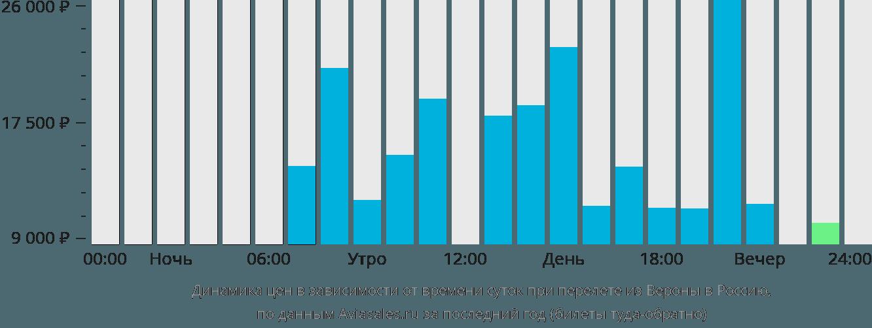 Динамика цен в зависимости от времени вылета из Вероны в Россию