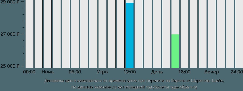 Динамика цен в зависимости от времени вылета из Вероны в Шарм-эль-Шейх