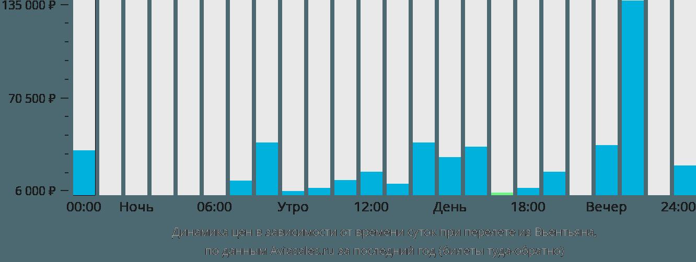 Динамика цен в зависимости от времени вылета из Вьентьяна