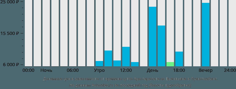 Динамика цен в зависимости от времени вылета из Вьентьяна в Луангпхабанг