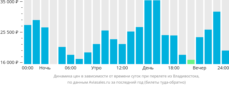 Динамика цен в зависимости от времени вылета из Владивостока