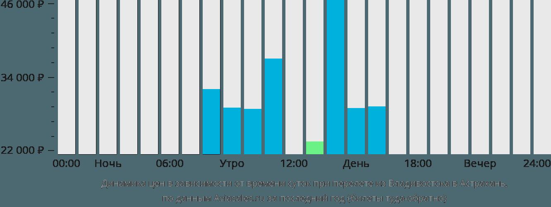 Динамика цен в зависимости от времени вылета из Владивостока в Астрахань