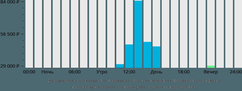 Динамика цен в зависимости от времени вылета из Владивостока в Афины