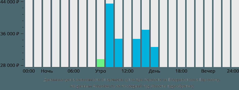 Динамика цен в зависимости от времени вылета из Владивостока в Барселону