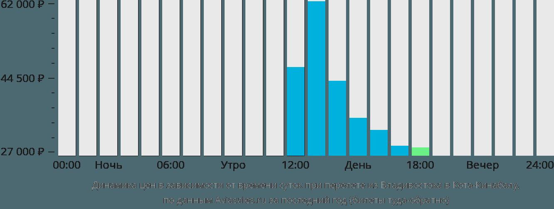 Динамика цен в зависимости от времени вылета из Владивостока в Кота-Кинабалу