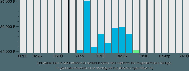 Динамика цен в зависимости от времени вылета из Владивостока в Канаду