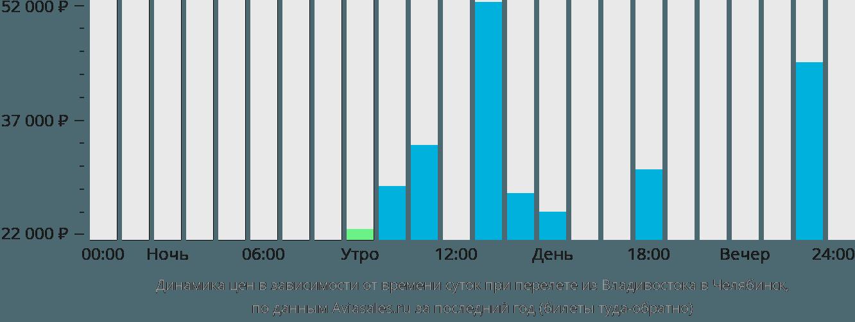Динамика цен в зависимости от времени вылета из Владивостока в Челябинск
