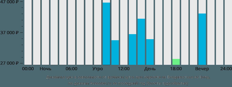 Динамика цен в зависимости от времени вылета из Владивостока на Кипр