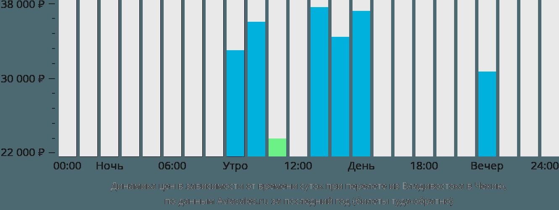 Динамика цен в зависимости от времени вылета из Владивостока в Чехию
