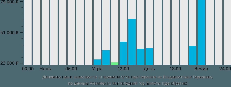 Динамика цен в зависимости от времени вылета из Владивостока в Германию