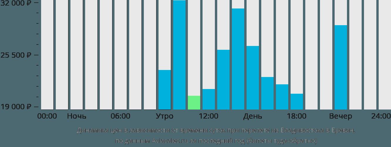 Динамика цен в зависимости от времени вылета из Владивостока в Ереван