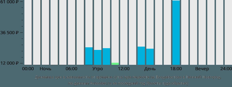 Динамика цен в зависимости от времени вылета из Владивостока в Нижний Новгород