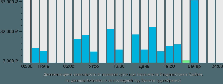 Динамика цен в зависимости от времени вылета из Владивостока в Харбин