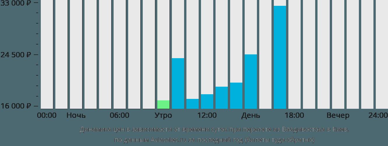 Динамика цен в зависимости от времени вылета из Владивостока в Киев