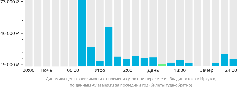 Динамика цен в зависимости от времени вылета из Владивостока в Иркутск