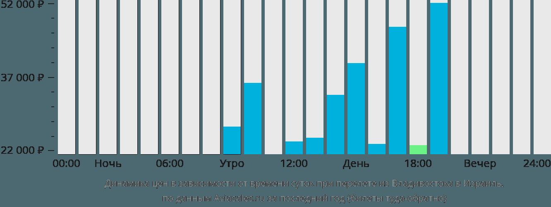 Динамика цен в зависимости от времени вылета из Владивостока в Израиль