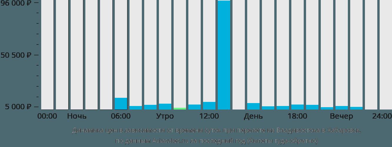 Динамика цен в зависимости от времени вылета из Владивостока в Хабаровск