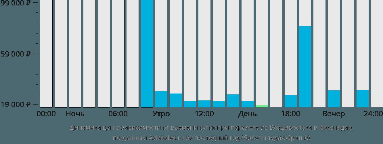 Динамика цен в зависимости от времени вылета из Владивостока в Краснодар