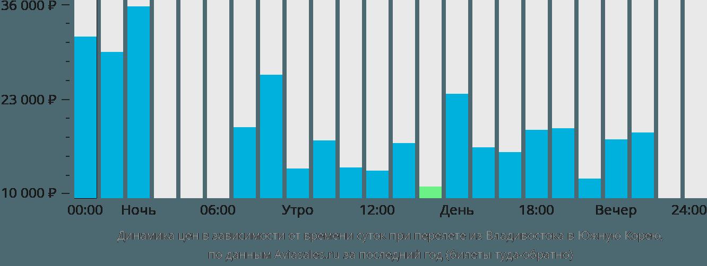 Динамика цен в зависимости от времени вылета из Владивостока в Южную Корею