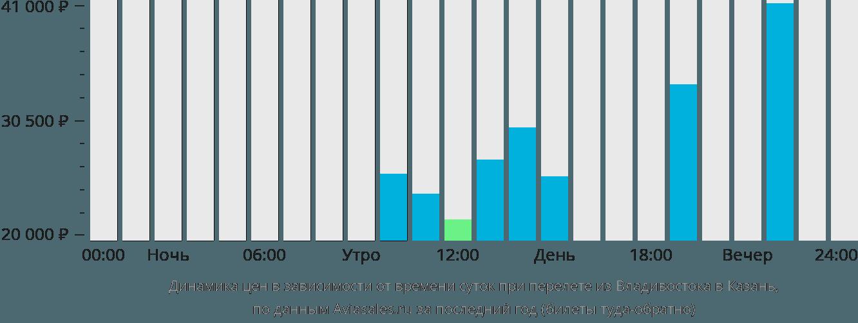 Динамика цен в зависимости от времени вылета из Владивостока в Казань