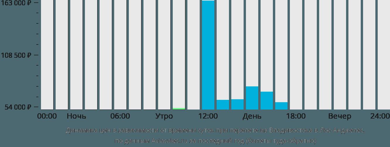 Динамика цен в зависимости от времени вылета из Владивостока в Лос-Анджелес
