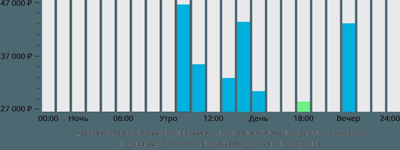 Динамика цен в зависимости от времени вылета из Владивостока в Ларнаку