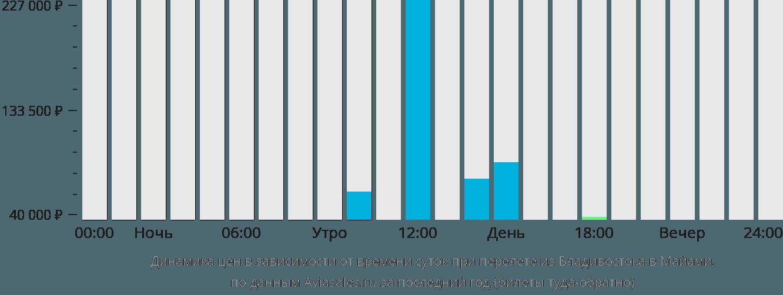 Динамика цен в зависимости от времени вылета из Владивостока в Майами