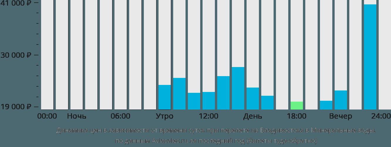 Динамика цен в зависимости от времени вылета из Владивостока в Минеральные воды