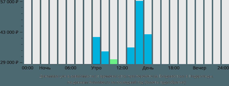 Динамика цен в зависимости от времени вылета из Владивостока в Нидерланды