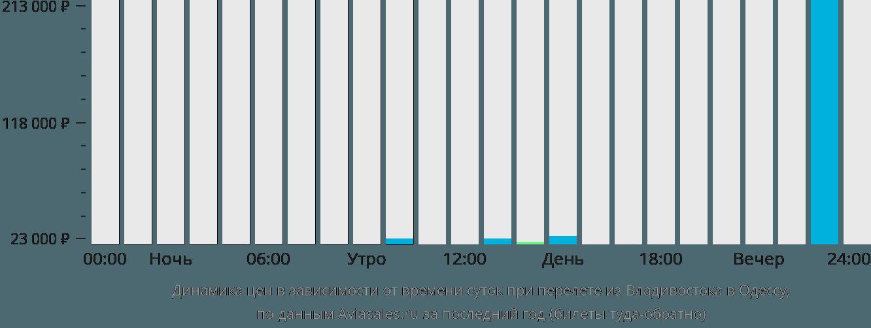 Динамика цен в зависимости от времени вылета из Владивостока в Одессу