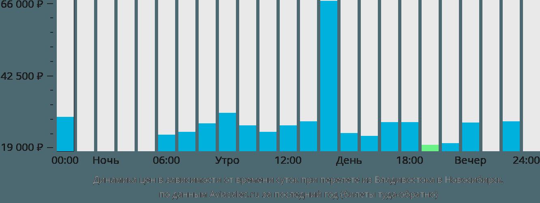 Динамика цен в зависимости от времени вылета из Владивостока в Новосибирск