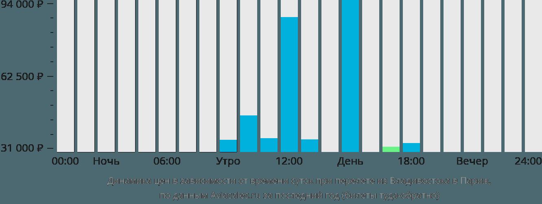 Динамика цен в зависимости от времени вылета из Владивостока в Париж