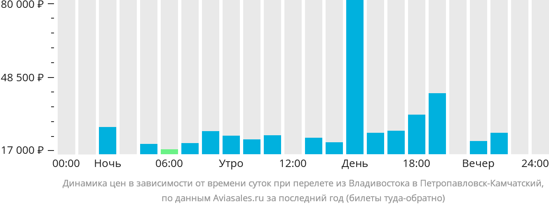 Динамика цен в зависимости от времени вылета из Владивостока в Петропавловск-Камчатский