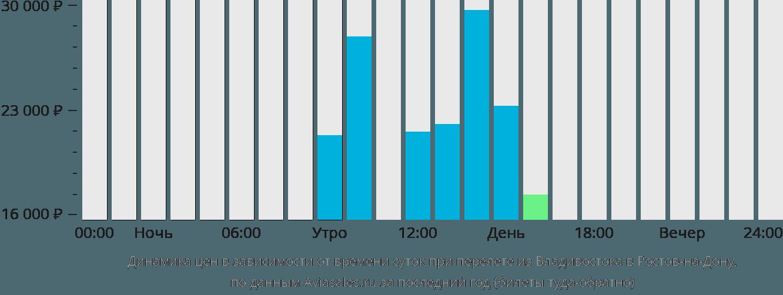Динамика цен в зависимости от времени вылета из Владивостока в Ростов-на-Дону