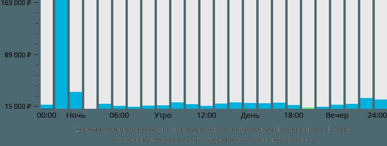 Динамика цен в зависимости от времени вылета из Владивостока в Россию