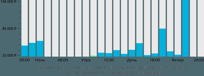 Динамика цен в зависимости от времени вылета из Владивостока в Сингапур