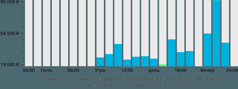 Динамика цен в зависимости от времени вылета из Владивостока в Симферополь