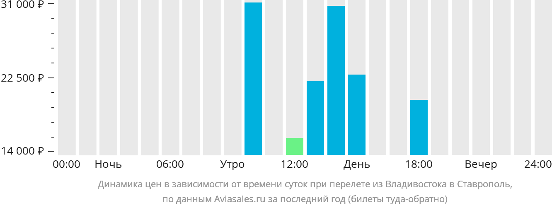 Динамика цен в зависимости от времени вылета из Владивостока в Ставрополь