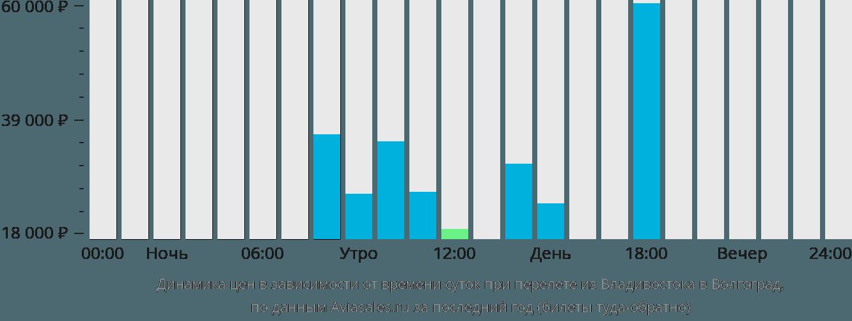 Динамика цен в зависимости от времени вылета из Владивостока в Волгоград