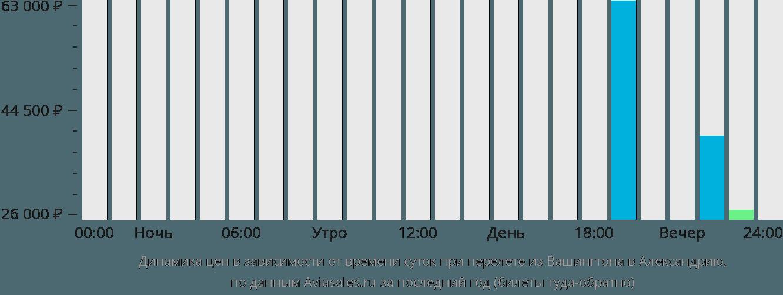 Динамика цен в зависимости от времени вылета из Вашингтона в Александрию