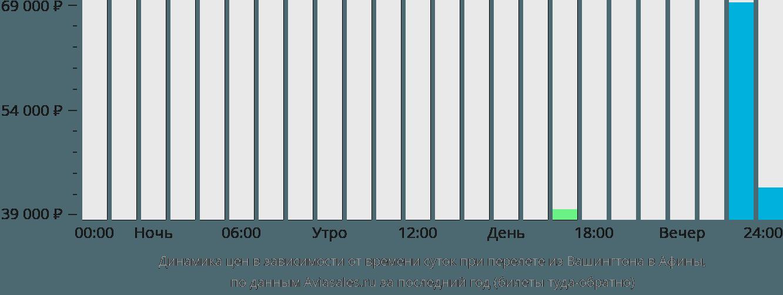Динамика цен в зависимости от времени вылета из Вашингтона в Афины