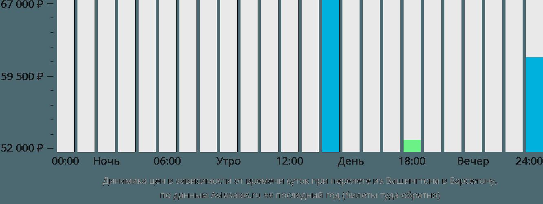 Динамика цен в зависимости от времени вылета из Вашингтона в Барселону