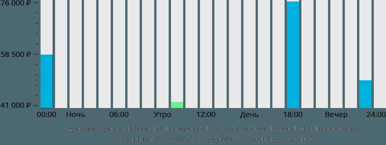 Динамика цен в зависимости от времени вылета из Вашингтона в Буэнос-Айрес