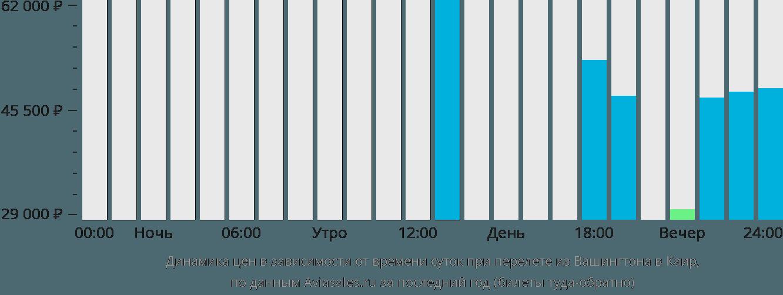 Динамика цен в зависимости от времени вылета из Вашингтона в Каир