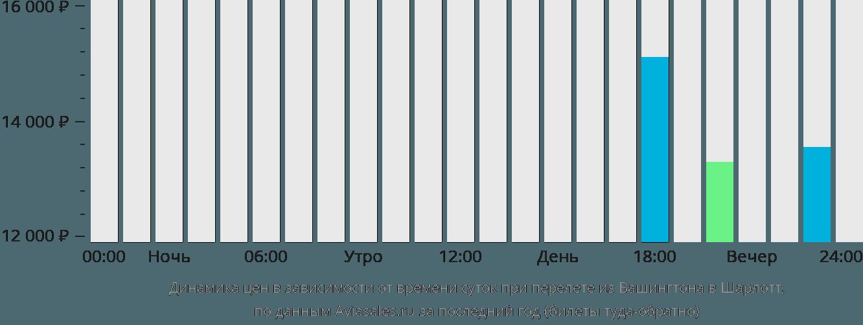 Динамика цен в зависимости от времени вылета из Вашингтона в Шарлотт