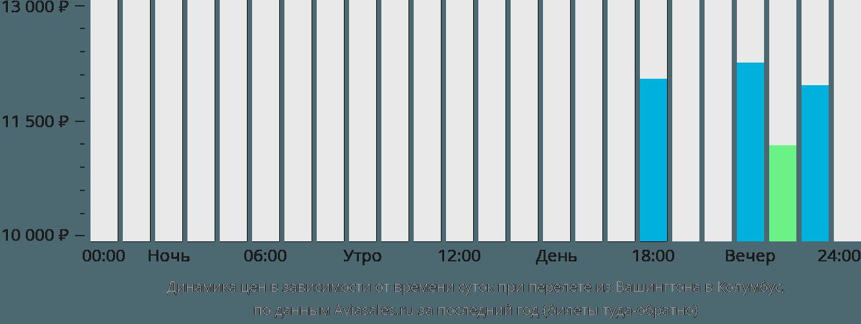 Динамика цен в зависимости от времени вылета из Вашингтона в Колумбус