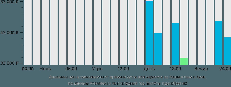 Динамика цен в зависимости от времени вылета из Вашингтона в Киев
