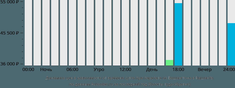 Динамика цен в зависимости от времени вылета из Вашингтона в Кишинёв